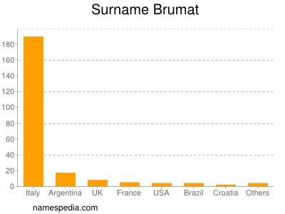 Surname Brumat