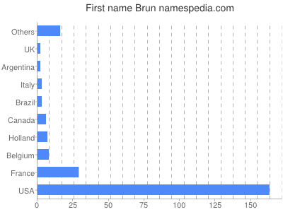 Given name Brun