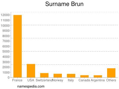Surname Brun