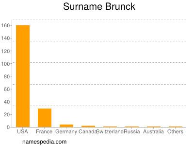 Surname Brunck