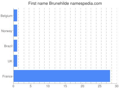Given name Brunehilde