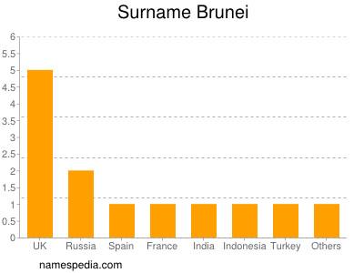 Surname Brunei