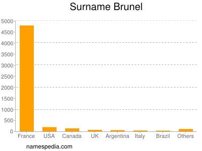 Familiennamen Brunel