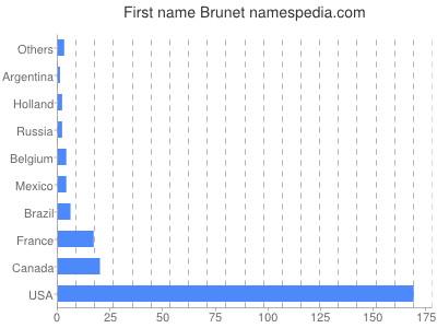 Given name Brunet