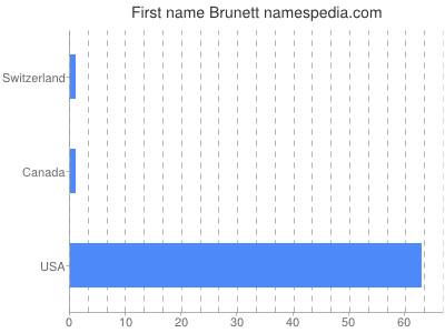 Given name Brunett