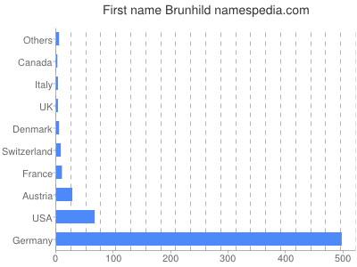 Given name Brunhild