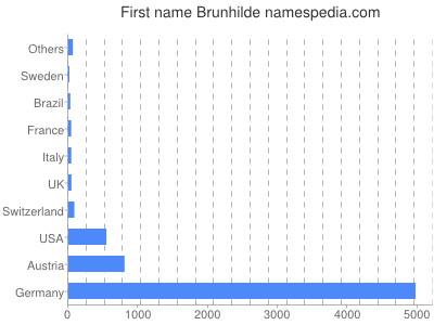 Given name Brunhilde