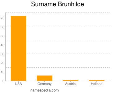 Surname Brunhilde