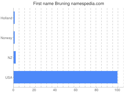 Given name Bruning