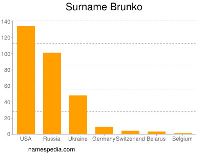 Surname Brunko
