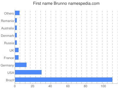 Given name Brunno