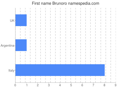 Given name Brunoro