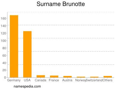 Surname Brunotte