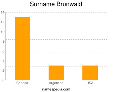 Familiennamen Brunwald