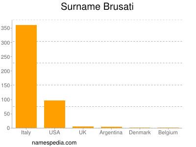 Surname Brusati