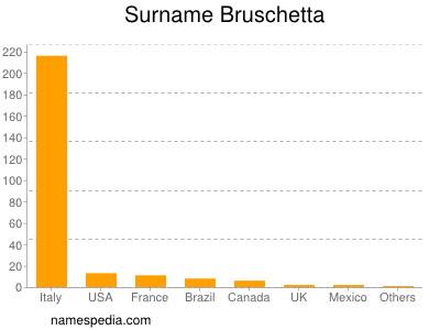 Surname Bruschetta
