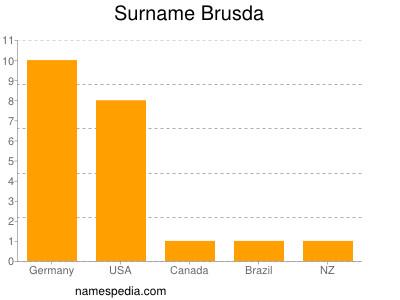Familiennamen Brusda