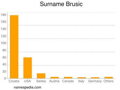 Surname Brusic