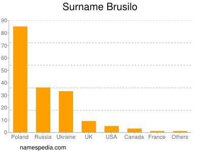 Surname Brusilo
