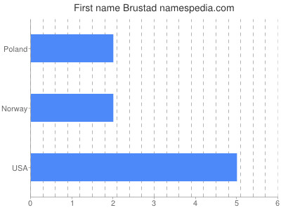 Given name Brustad