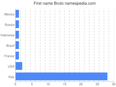 Given name Bruto