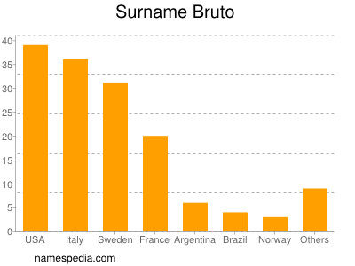 Surname Bruto