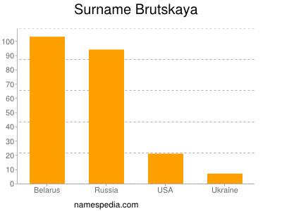 Surname Brutskaya