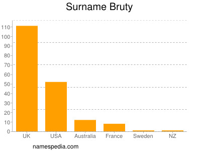 Surname Bruty