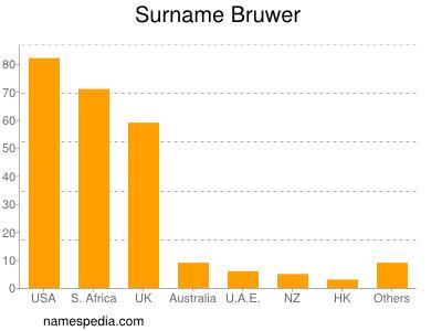 Surname Bruwer