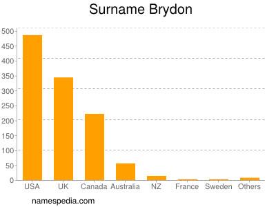 Surname Brydon