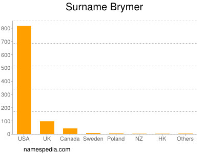 Surname Brymer