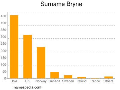 Surname Bryne