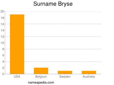 Surname Bryse