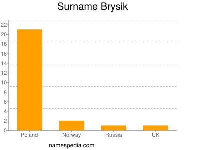 Surname Brysik