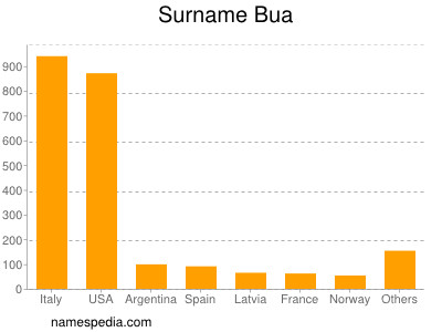 Surname Bua