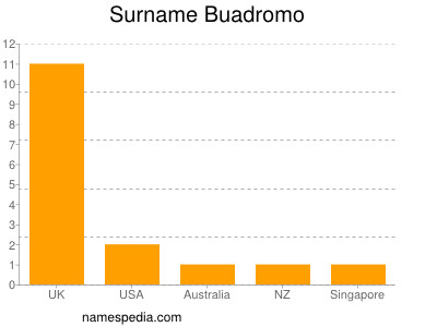 Surname Buadromo