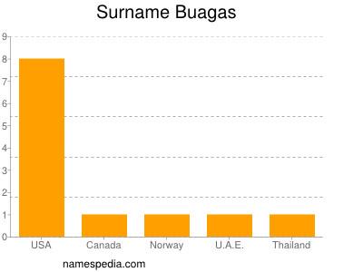 Surname Buagas