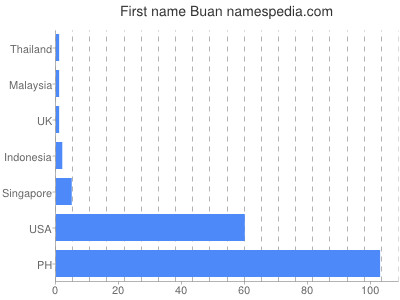 Given name Buan