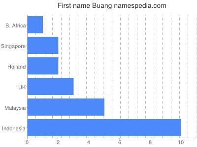 Given name Buang