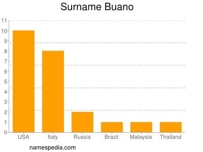 Surname Buano