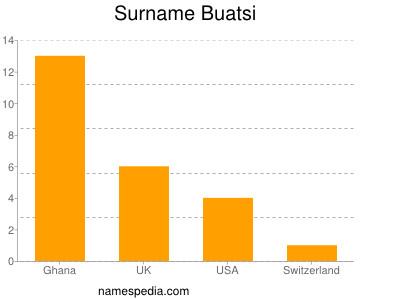 Surname Buatsi