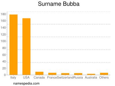 Surname Bubba