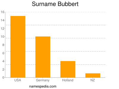 Surname Bubbert