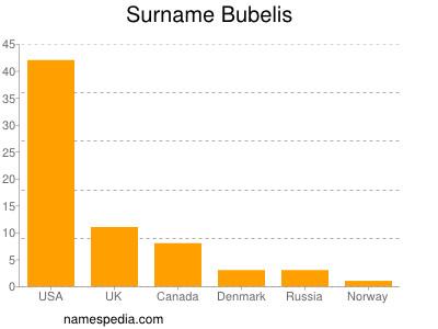 Surname Bubelis