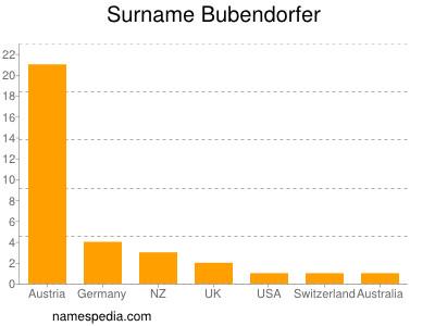 Surname Bubendorfer