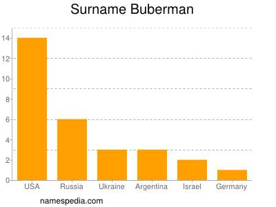 Surname Buberman