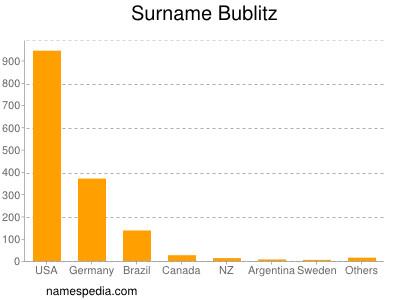 Surname Bublitz