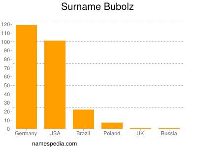 Surname Bubolz