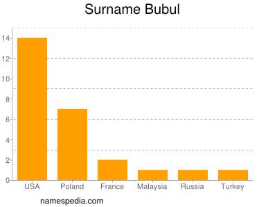 Surname Bubul