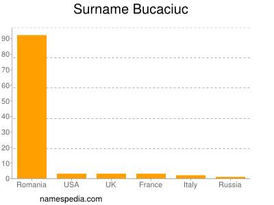 Surname Bucaciuc